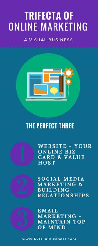 Get the Perfect 3 some with the Trifecta of Online Marketing
