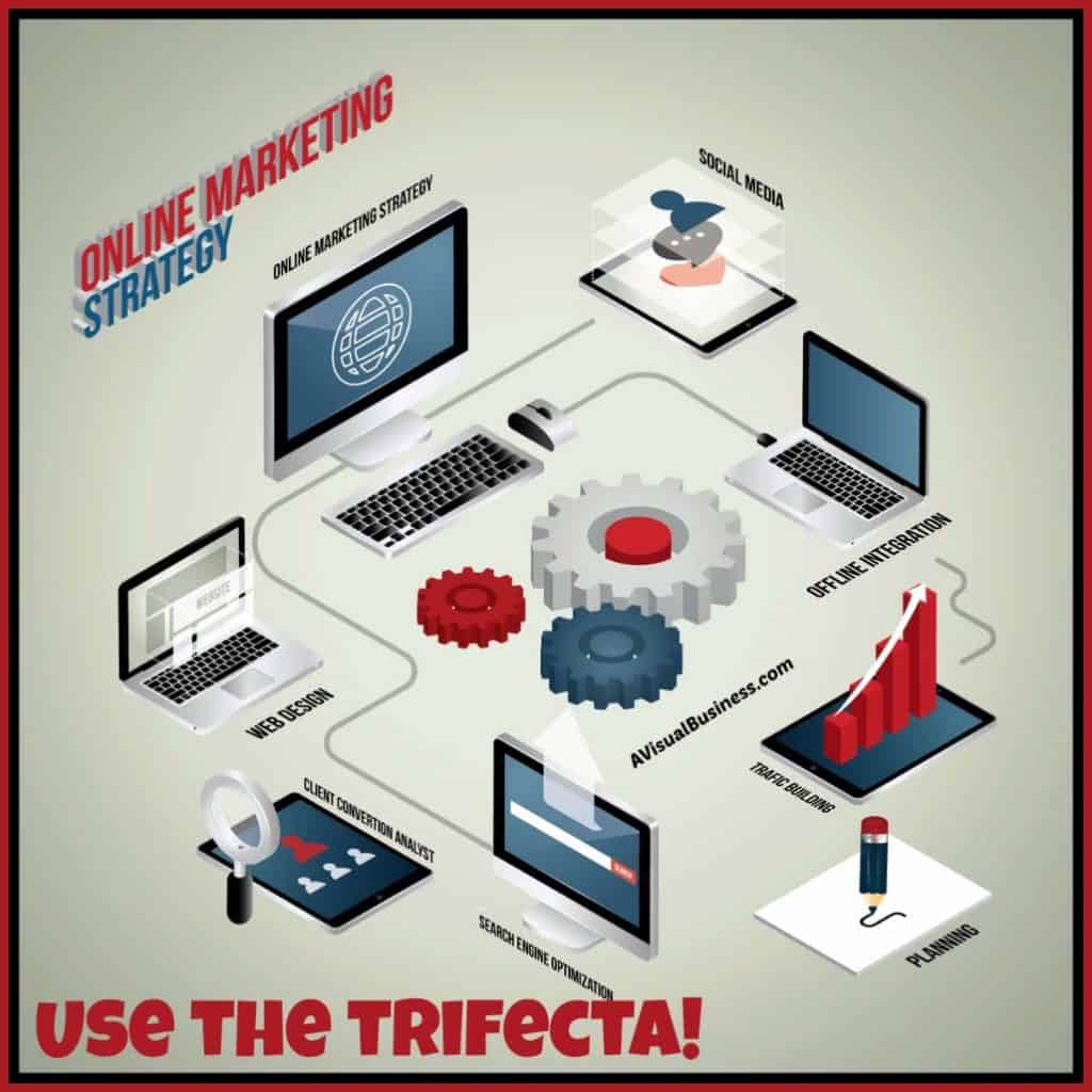 Use the Trifecta for your online marketing strategy