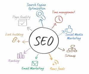 the benefits of seo for your website