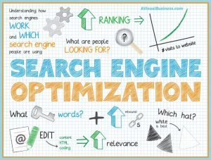 What is SEO and what do you need to look for