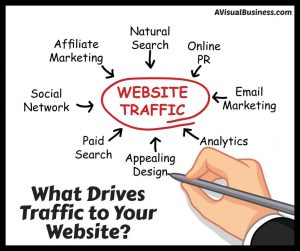 Knowing where your traffic comes from can help you with marketing decisions